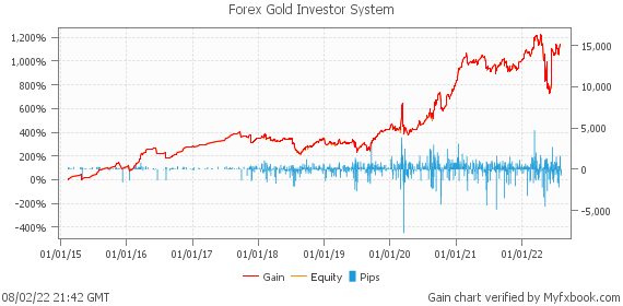 Forex Gold Investor System by fxgoldinvestor | Myfxbook