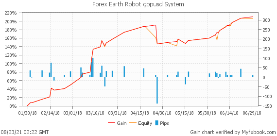 Forex Earth Robot gbpusd System by ProForexCompany | Myfxbook