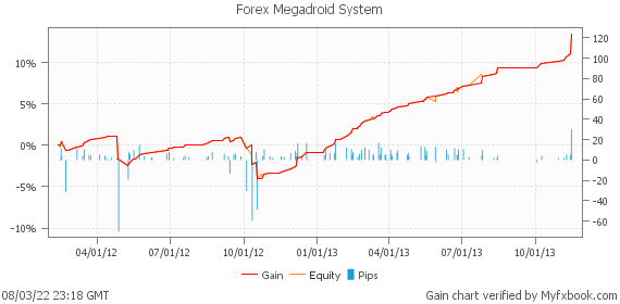 Forex Megadroid System by birt | Myfxbook