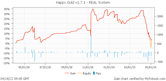 Happy Gold v1.7.1 - REAL System by HappyForex | Myfxbook