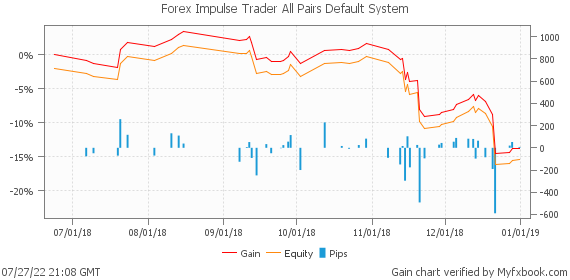 Forex Impulse Trader All Pairs Default System by fxrobotreviews | Myfxbook