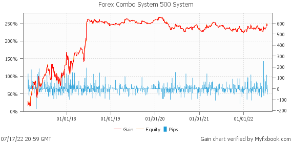 Forex Combo System 500 System by fxcombo | Myfxbook