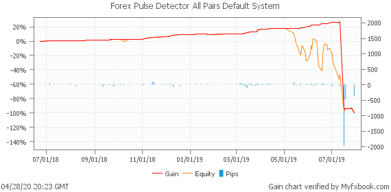 Forex Pulse Detector All Pairs Default System by fxrobotreviews | Myfxbook