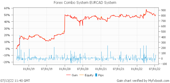 Forex Combo System EURCAD System by fxcombo | Myfxbook