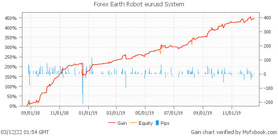 Forex Earth Robot eurusd System by earthrobotcorp | Myfxbook