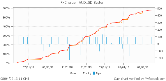 FXCharger_AUDUSD System by fxcharger | Myfxbook