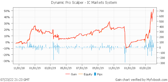 Dynamic Pro Scalper - IC Markets System by automatedfxtools | Myfxbook