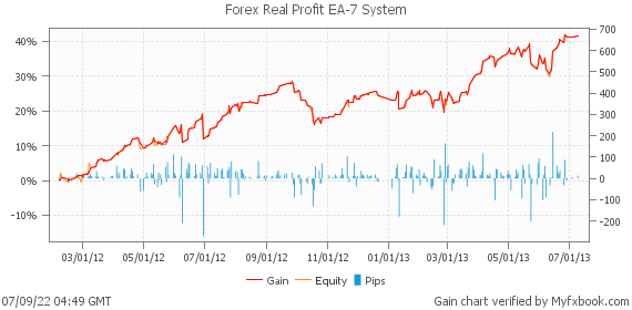 Forex Real Profit EA-7 System by fxrealprofitea | Myfxbook