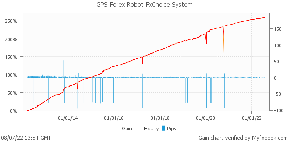 GPS Forex Robot FxChoice System by ForexMark | Myfxbook