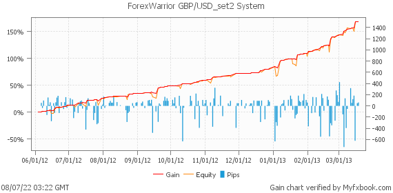 ForexWarrior GBP/USD_set2 System by Forex_Warrior | Myfxbook