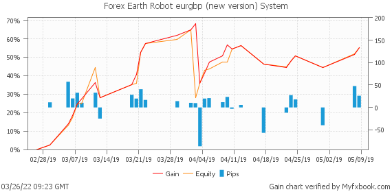 Forex Earth Robot eurgbp (new version) System by earthrobotcorp | Myfxbook