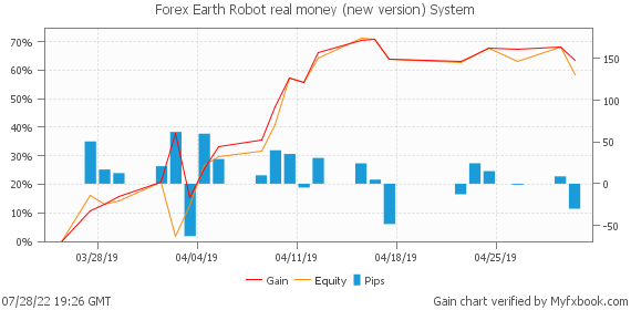 Forex Earth Robot real money (new version) System by earthrobotcorp | Myfxbook