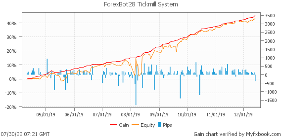 ForexBot28 Tickmill System by fxrobotreviews | Myfxbook