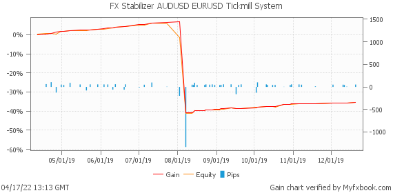 FX Stabilizer AUDUSD EURUSD Tickmill System by fxrobotreviews | Myfxbook
