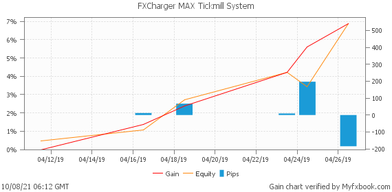 FXCharger MAX Tickmill System by fxrobotreviews   Myfxbook