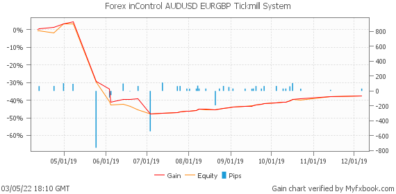 Forex inControl AUDUSD EURGBP Tickmill System by fxrobotreviews | Myfxbook