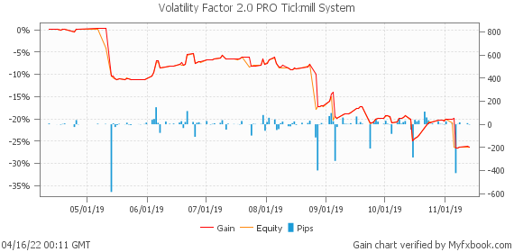 Volatility Factor 2.0 PRO Tickmill System by fxrobotreviews | Myfxbook