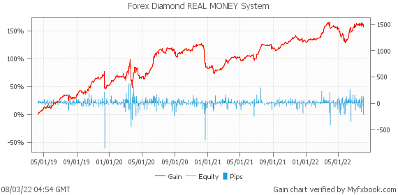 Forex Diamond REAL MONEY System by forexdiamond | Myfxbook