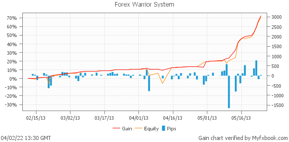 Forex Warrior System by forexmonitor | Myfxbook