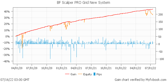 BF Scalper PRO Grid New System by forexwallstreet | Myfxbook