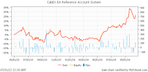 CabEX EA Reference Account System by phibase | Myfxbook