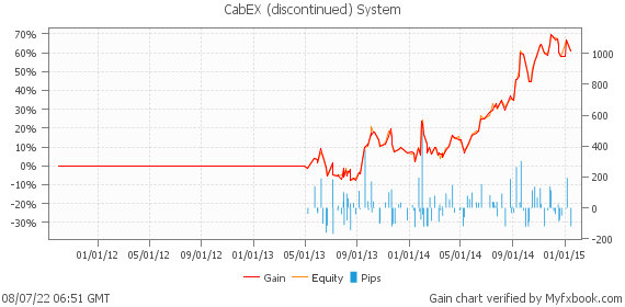CabEX (discontinued) System by forexgermany | Myfxbook