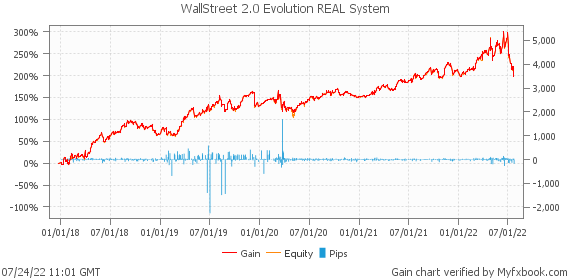 WallStreet 2.0 Evolution REAL System by forexwallstreet | Myfxbook