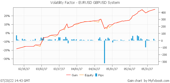 Volatility Factor - EURUSD+GBPUSD System by volatilityfactor | Myfxbook