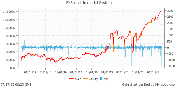FXSecret Immortal System by fx_skill | Myfxbook