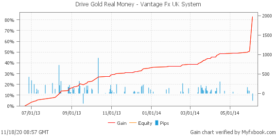 Drive Gold Real Money - Vantage Fx UK System by drivegold | Myfxbook