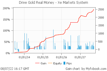 Drive Gold Real Money - Xe Markets System by drivegold | Myfxbook