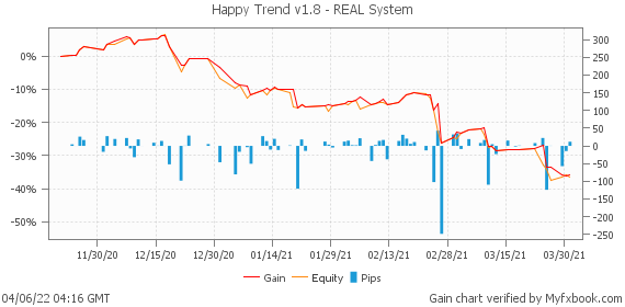 Happy Trend v1.8 - REAL System by HappyForex | Myfxbook