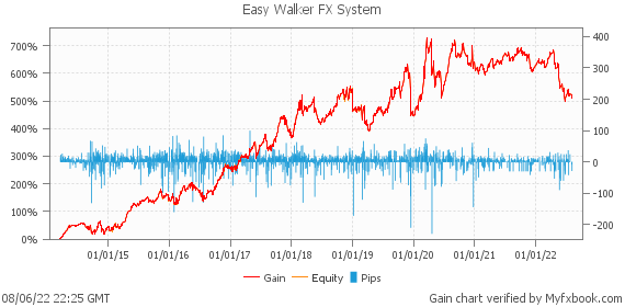 Easy Walker FX System by forexgermany | Myfxbook