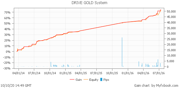 DRIVE GOLD System by pipsnpips | Myfxbook