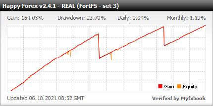 Automatic Forex trading robot Happy Forex live statistics on real money account
