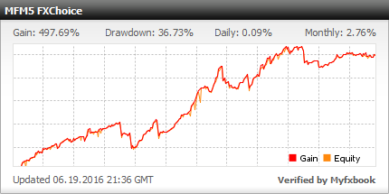 Forex performance table
