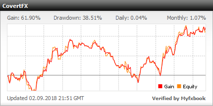 Forex growth bot gbp usd