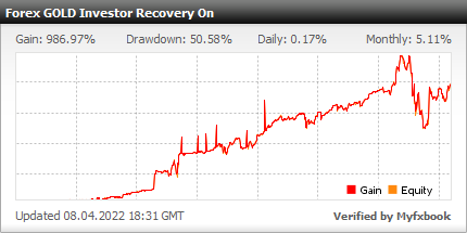 Forex GOLD Investor Recovery On