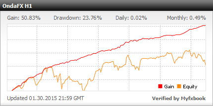 OndaFX Expert Advisor - Live Account Trading Results Using This Forex Robot