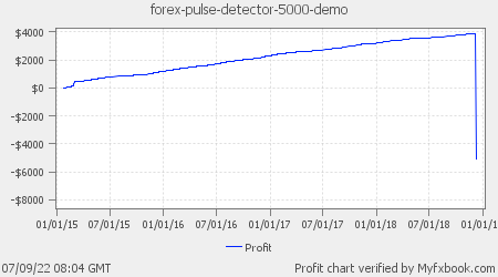Forex Pulse Detector All Pairs Demo Account
