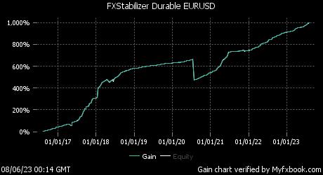 FXStabilizer Durable EURUSD