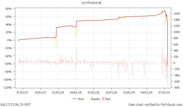 Profit forex signals performance