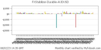 FXStabilizer Durable AUDUSD Myfxbook verified trading statistics