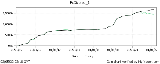 Automated forex trading on real account of FxDiverse - MT4 robot