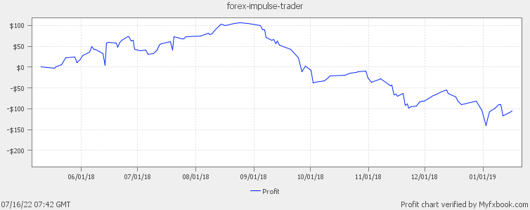 Forex Impulse Trader Demo Account