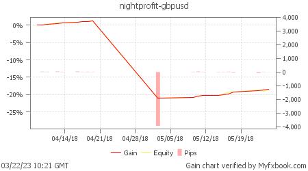Cоветник NightProfit GBPUSD