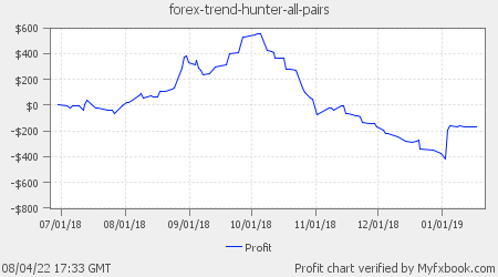 Forex Trend Hunter All Pairs