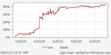 Forex GOLD Investor FL
