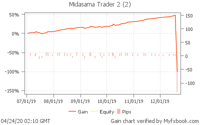 Forexpf chart fixed term investment rates uk