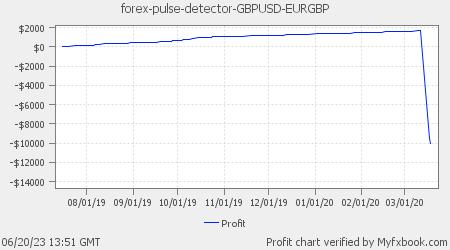 Forex Pulse Detector GBPUSD & EURGBP